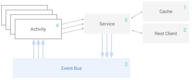 Global structure schema